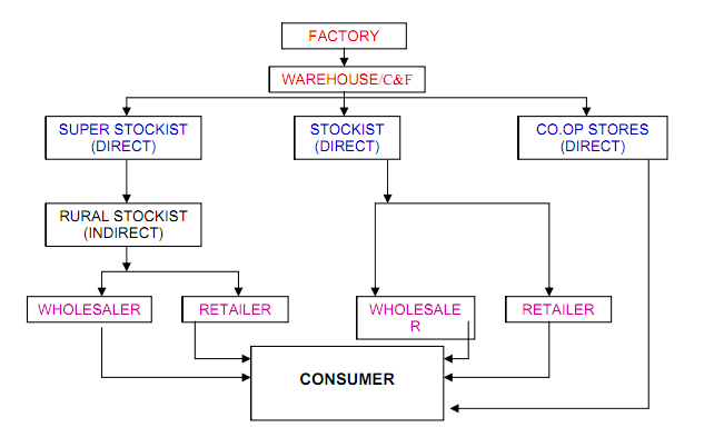 supply chain diagram of hindustan unilever products Supply chain management tertiary food products ought to have a longer supply chain than primary products because tertiary food hindustan unilever, mapro.