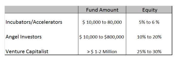 Startup Fundraising Options