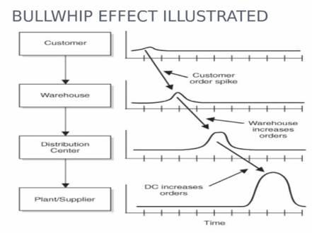 bullwhip effect.jpg