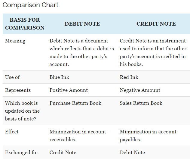 Usage of debit note and credit note brandalyzer debitcreditnoteg altavistaventures Images