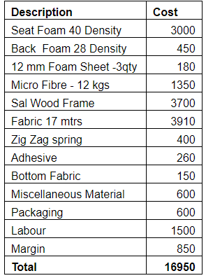 Sofa cost breakdown