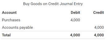 Creditjournalentry-brandalyzer.png