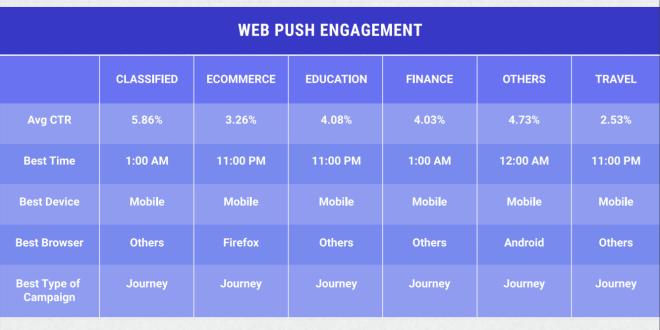 Brandalyzer-Webengage-WebPushNoti.png