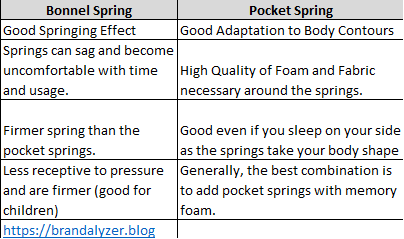 Beds Springs Comparison - Brandalyzer.png