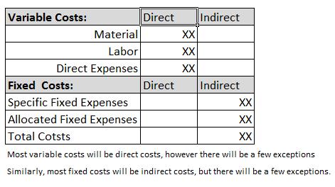 CostsType
